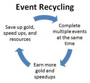 Event Recycling for gold