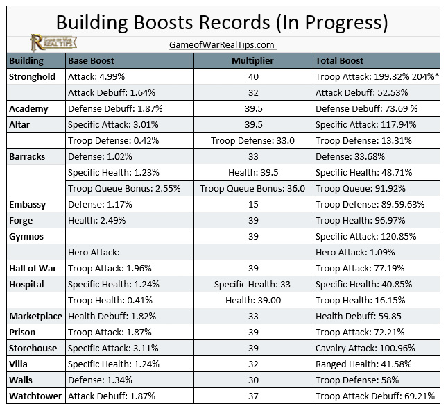 Building Boosts Records