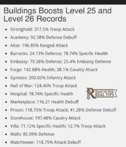 Building Boosts 26 Game of War